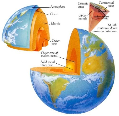 Lapisan tanah di bumi