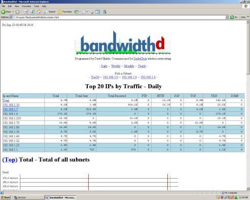 report-pemakaian-bandwidth